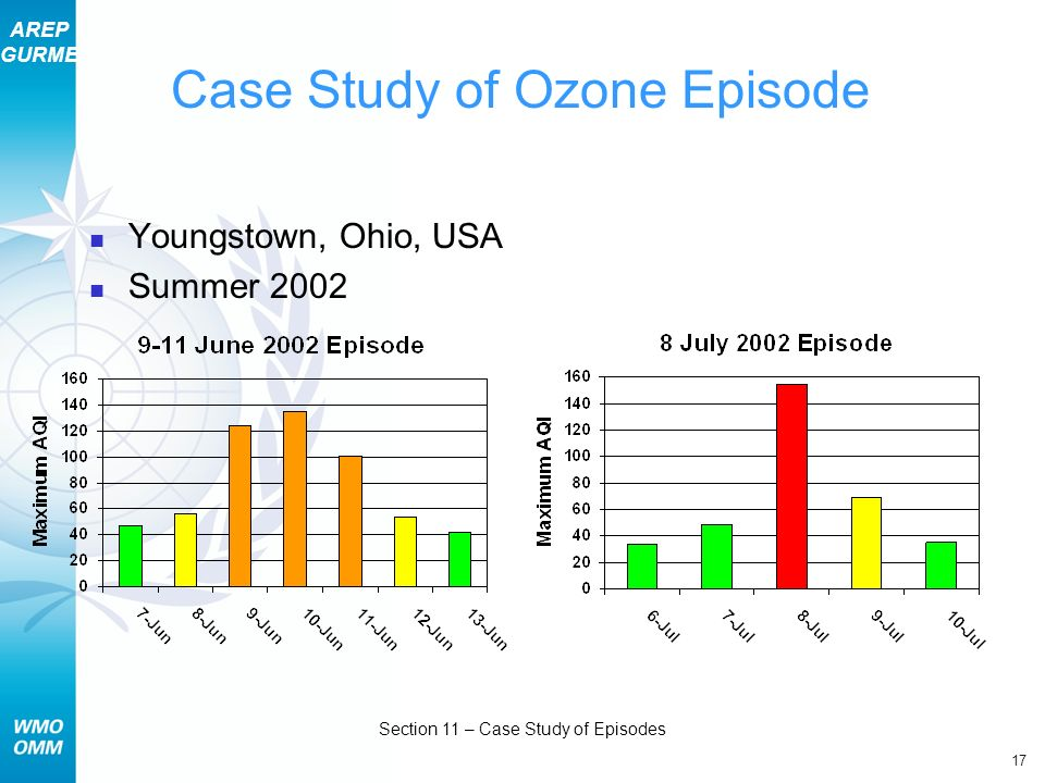 AREP GURME 17 Section 11 – Case Study of Episodes Case Study of Ozone Episode Youngstown, Ohio, USA Summer 2002