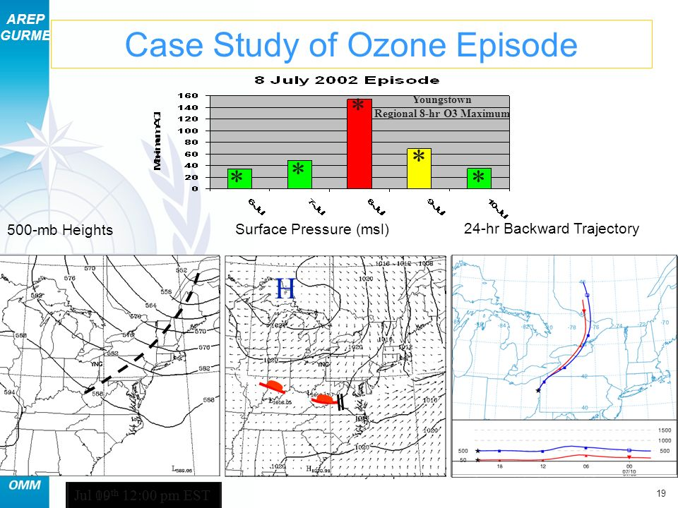AREP GURME 19 Section 11 – Case Study of Episodes Jul 06 th 12:00 pm EST H Case Study of Ozone Episode 500-mb Heights Surface Pressure (msl) 24-hr Backward Trajectory * * * Jul 07 th 12:00 pm EST H * * Youngstown Regional 8-hr O3 Maximum H H Jul 08 th 12:00 pm EST L Jul 09 th 12:00 pm EST H Jul 10 th 12:00 pm EST