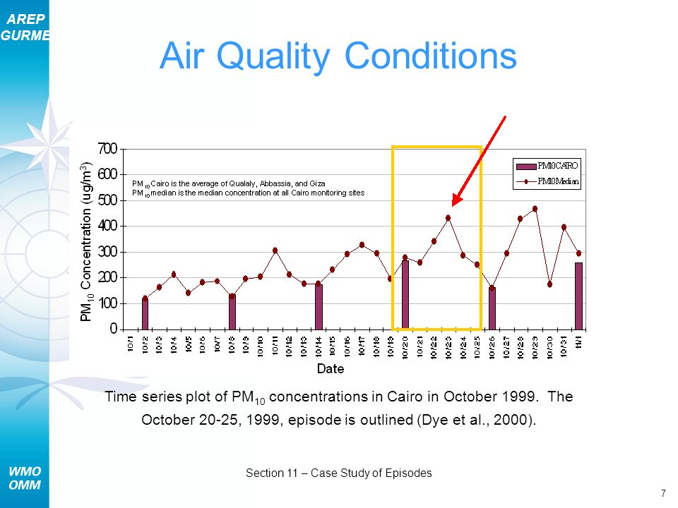 AREP GURME 7 Section 11 – Case Study of Episodes Air Quality Conditions Time series plot of PM 10 concentrations in Cairo in October 1999.