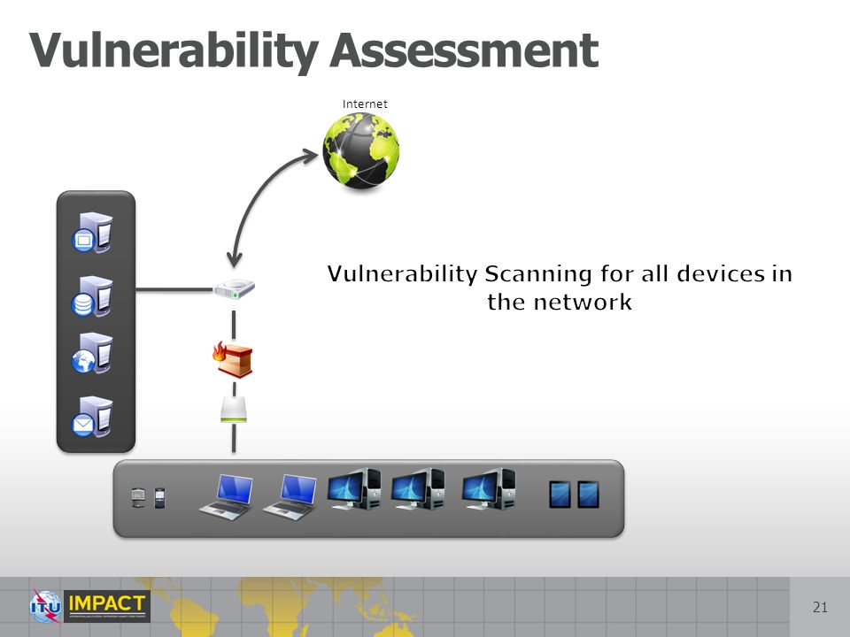 21 Vulnerability Assessment Internet