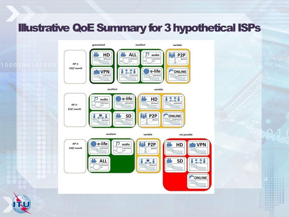 Illustrative QoE Summary for 3 hypothetical ISPs