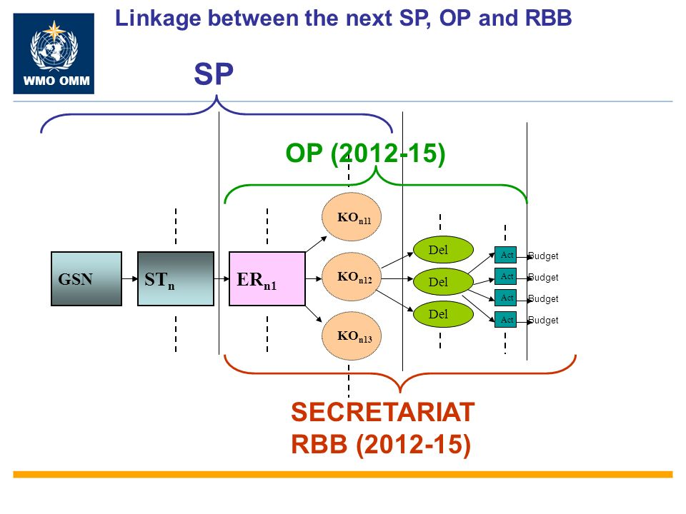 WMO OMM GSN ST n ER n1 KO n12 KO n11 KO n13 Del Act Budget SP OP ( ) SECRETARIAT RBB ( ) Linkage between the next SP, OP and RBB