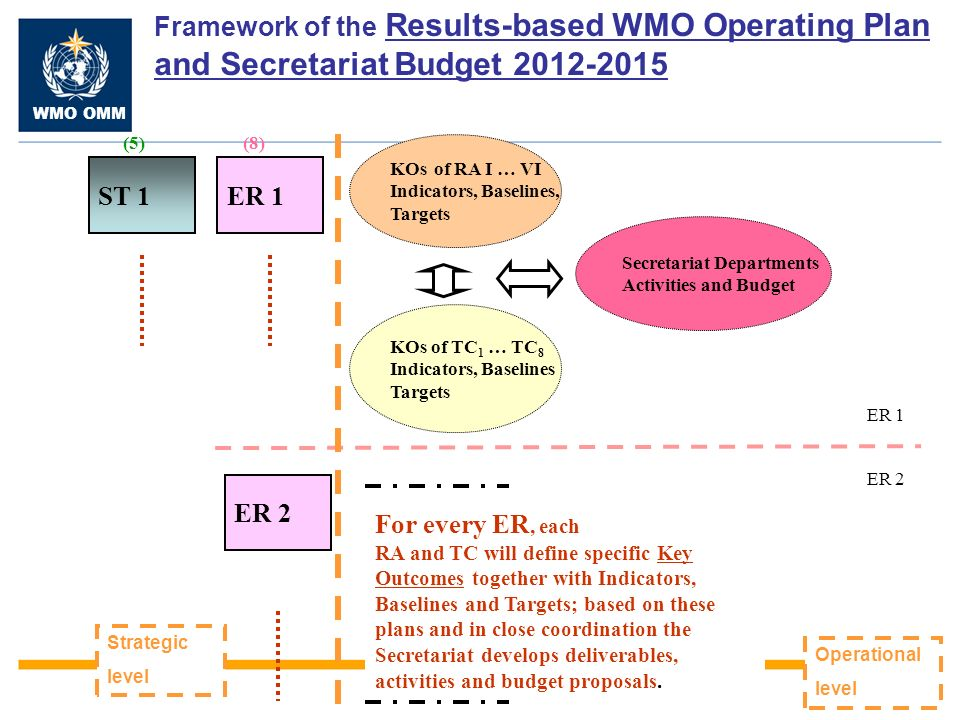 WMO OMM KO 6.4: Capacities of NMHSs are enhanced through cooperation and partnerships with other national and regional organizations