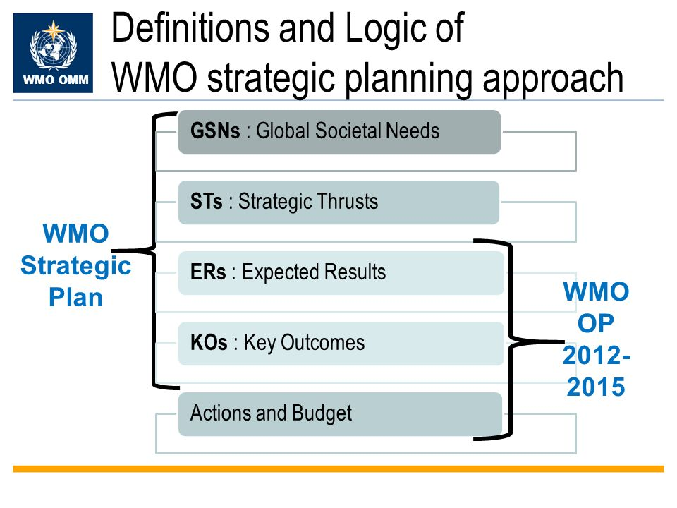 WMO OMM Definitions and Logic of WMO strategic planning approach GSNs : Global Societal Needs STs : Strategic Thrusts ERs : Expected Results KOs : Key Outcomes Actions and Budget WMO Strategic Plan WMO OP