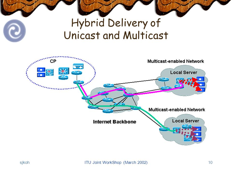 sjkohITU Joint WorkShop (March 2002)10 Hybrid Delivery of Unicast and Multicast