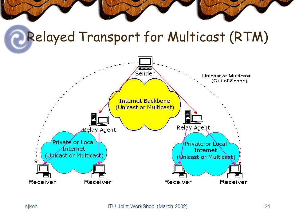 sjkohITU Joint WorkShop (March 2002)24 Relayed Transport for Multicast (RTM)