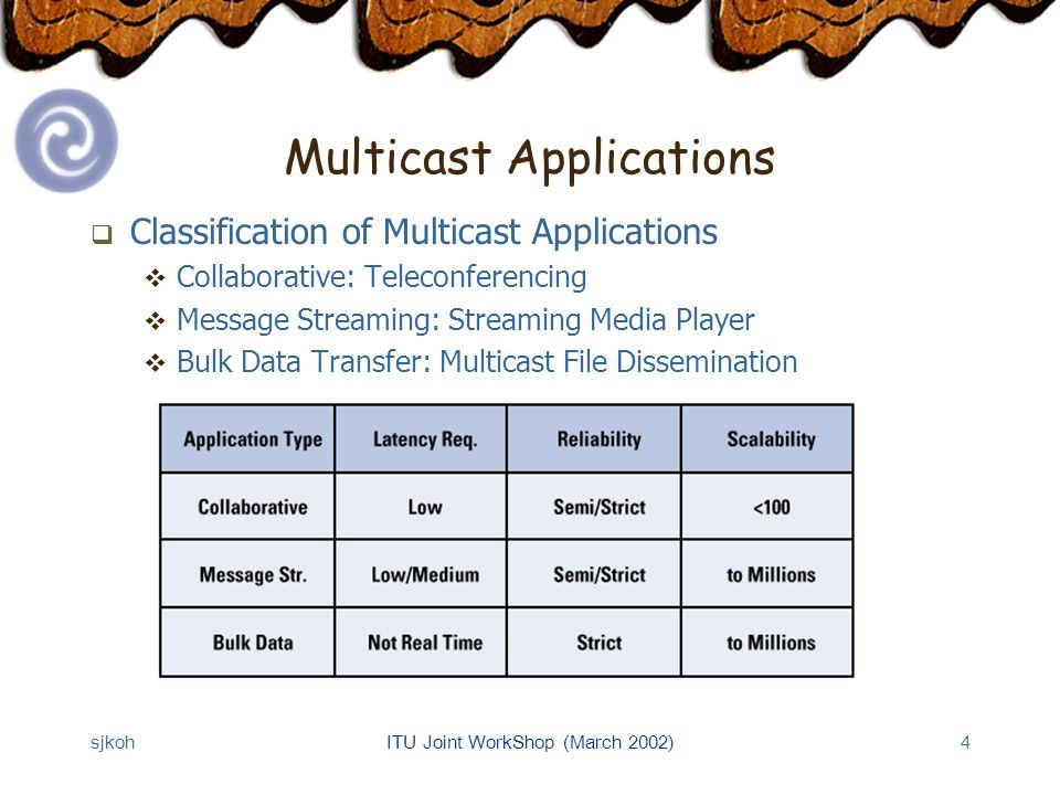sjkohITU Joint WorkShop (March 2002)4 Multicast Applications Classification of Multicast Applications Collaborative: Teleconferencing Message Streaming: Streaming Media Player Bulk Data Transfer: Multicast File Dissemination