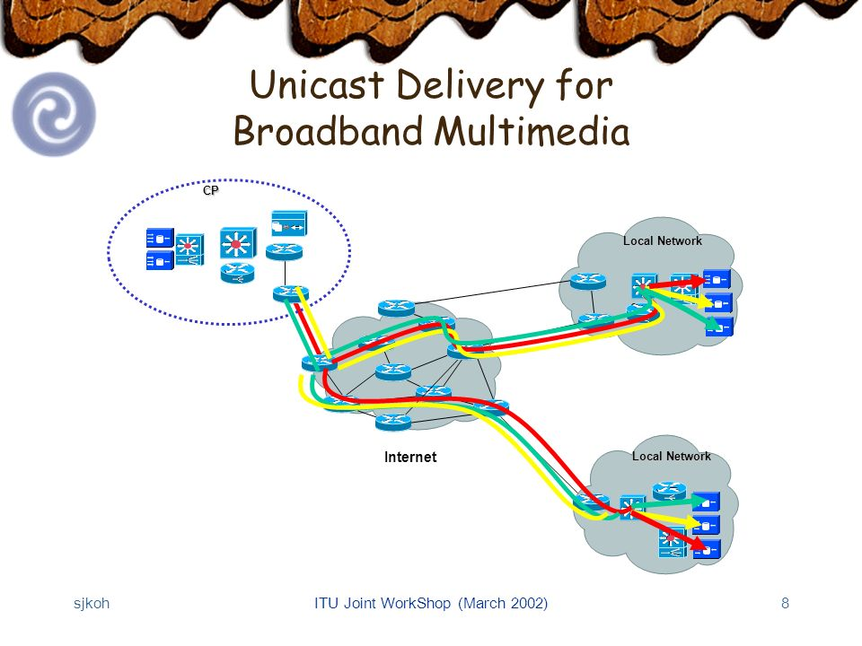 sjkohITU Joint WorkShop (March 2002)8 Unicast Delivery for Broadband MultimediaCP Local Network Internet