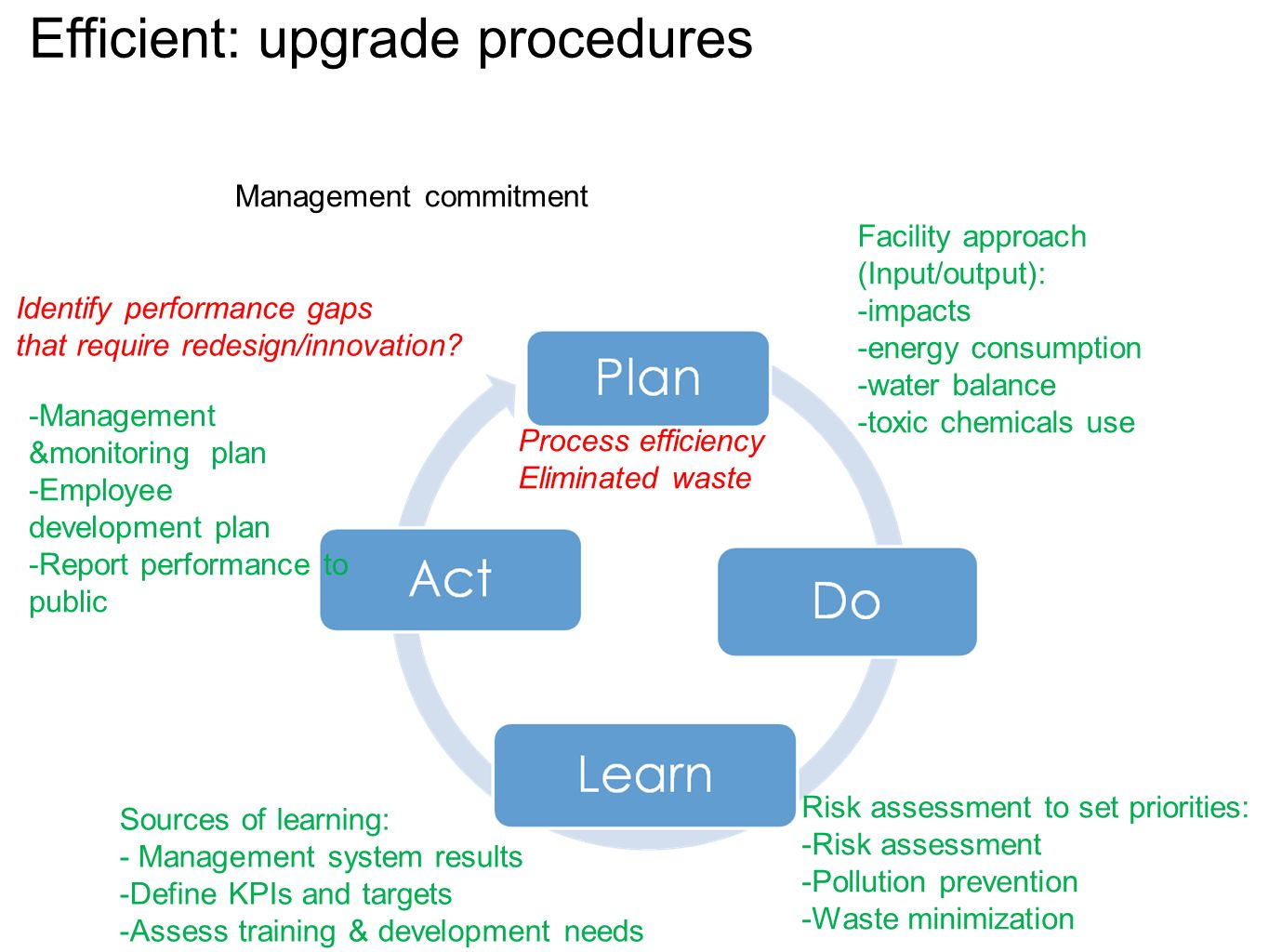 Management commitment Efficient: upgrade procedures Facility approach (Input/output): -impacts -energy consumption -water balance -toxic chemicals use Risk assessment to set priorities: -Risk assessment -Pollution prevention -Waste minimization Sources of learning: - Management system results -Define KPIs and targets -Assess training & development needs -Management &monitoring plan -Employee development plan -Report performance to public Identify performance gaps that require redesign/innovation.