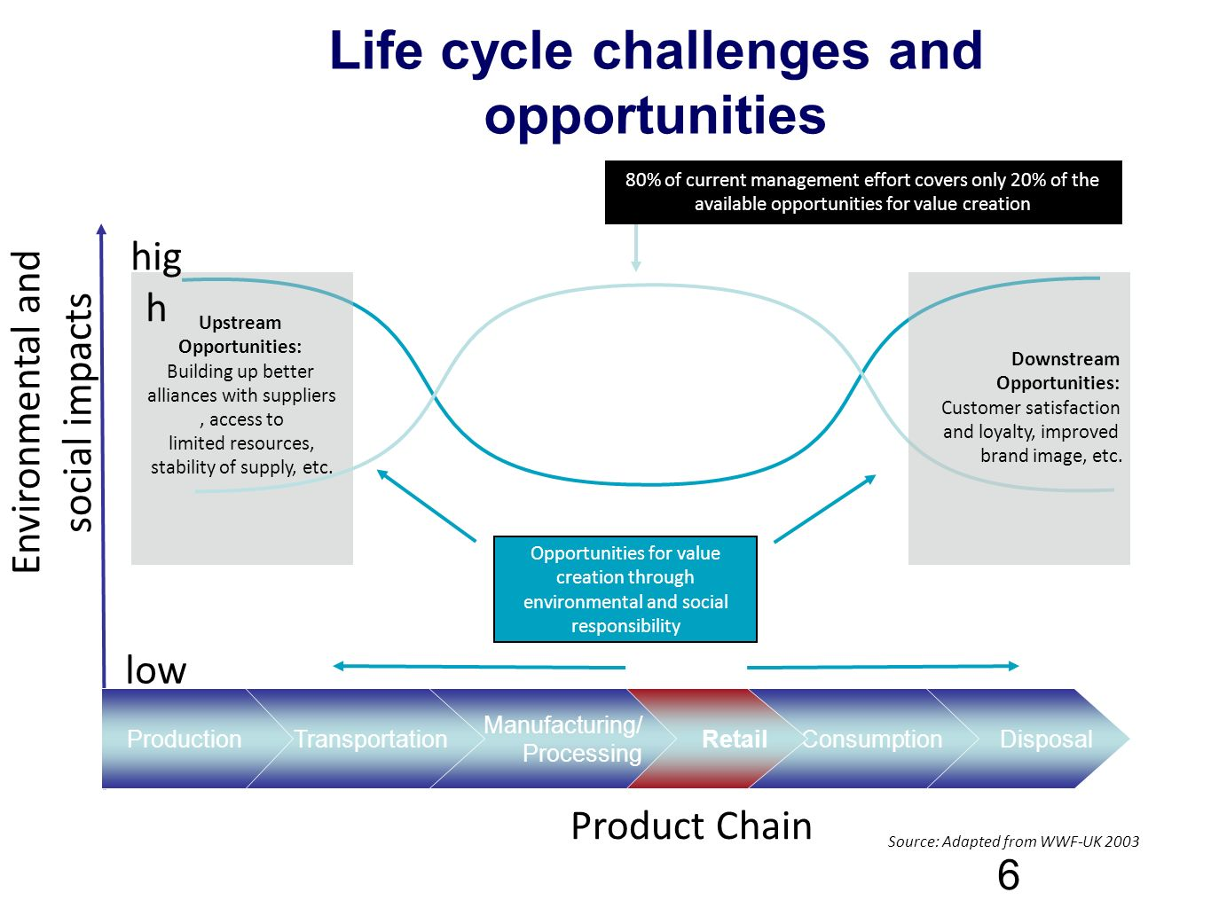 Life cycle challenges and opportunities 6 80% of current management effort covers only 20% of the available opportunities for value creation Opportunities for value creation through environmental and social responsibility Upstream Opportunities: Building up better alliances with suppliers, access to limited resources, stability of supply, etc.