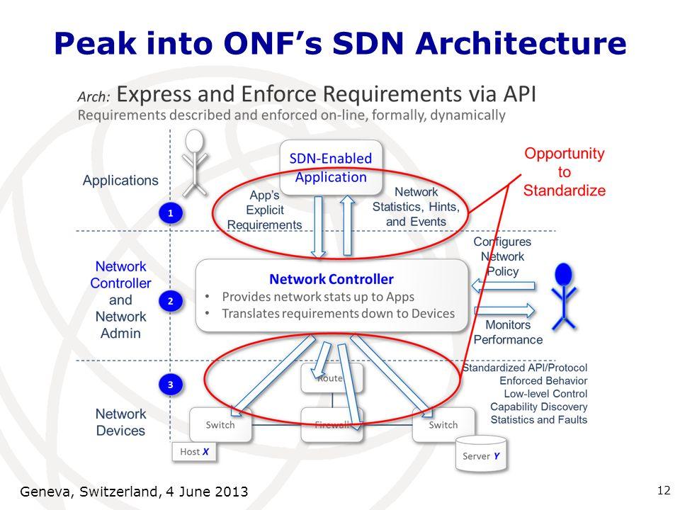 Peak into ONFs SDN Architecture 12 Geneva, Switzerland, 4 June 2013
