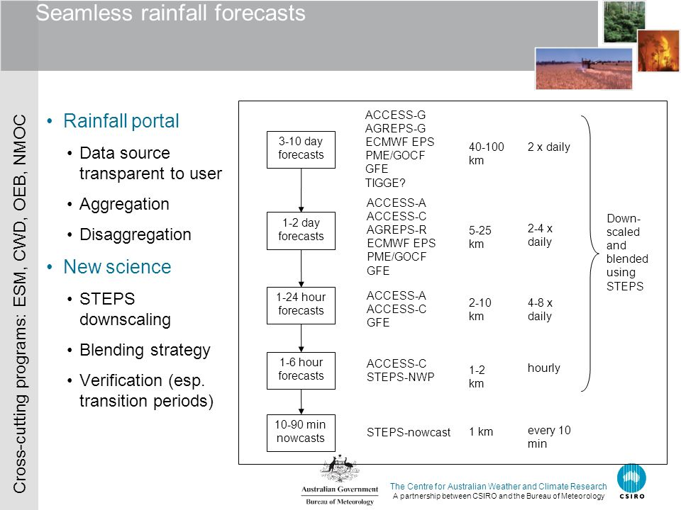 The Centre for Australian Weather and Climate Research A partnership between CSIRO and the Bureau of Meteorology Seamless rainfall forecasts Rainfall portal Data source transparent to user Aggregation Disaggregation New science STEPS downscaling Blending strategy Verification (esp.