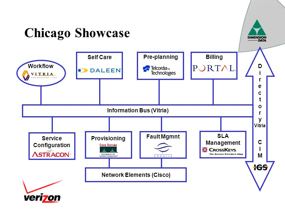 Chicago Showcase Self Care BillingPre-planning Service Configuration Provisioning SLA Management Workflow Fault Mgmnt Information Bus (Vitria) D i r e