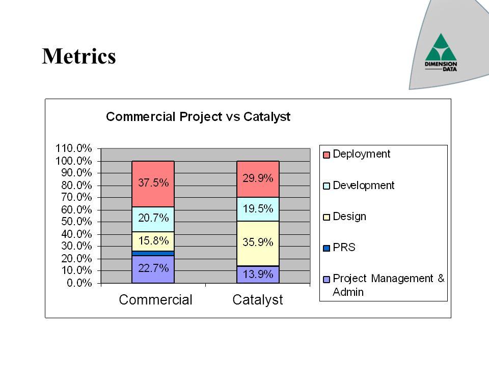 Metrics Commercial Catalyst