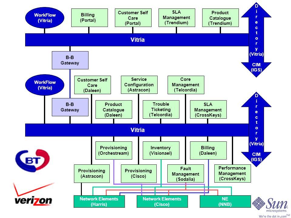 Information Bus (Vitria) Vitria D i r e c t o r y (Vitria) CIM (IGS) Fault Management (Sodalia) Provisioning (Cisco) Provisioning (Astracon) Performance Management (CrossKeys) Trouble Ticketing (Telcordia) Product Catalogue (Daleen) SLA Management (CrossKeys) Service Configuration (Astracon) Core Management (Telcordia) WorkFlow (Vitria) Customer Self Care (Daleen) Provisioning (Orchestream) Billing (Daleen) Inventory (Visionael) B-B Gateway Vitria D i r e c t o r y (Vitria) CIM (IGS) Customer Self Care (Portal) Billing (Portal) SLA Management (Trendium) Product Catalogue (Trendium) WorkFlow (Vitria) B-B Gateway Network Elements (Cisco) NE (NNB) Network Elements (Harris)