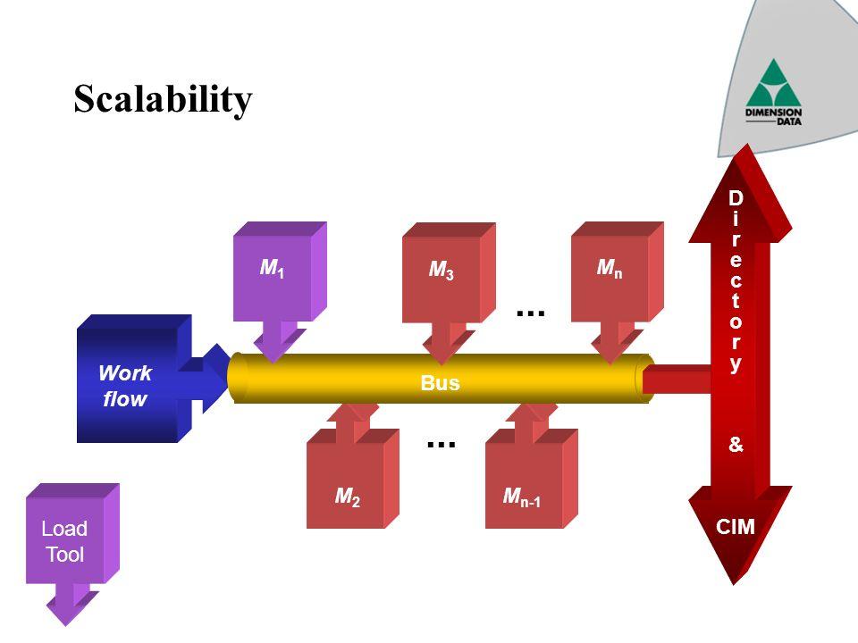 Scalability Work flow M2M2 M n-1 Bus M1M1 M3M3 MnMn... D i r e c t o r y & CIM Load Tool