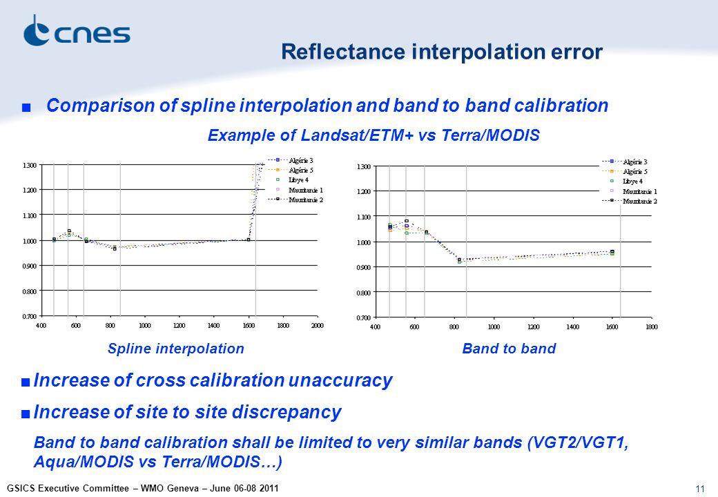 GSICS Executive Committee – WMO Geneva – June 06-08 2011 11 Comparison of spline interpolation and band to band calibration Example of Landsat/ETM+ vs Terra/MODIS Reflectance interpolation error Spline interpolationBand to band Increase of cross calibration unaccuracy Increase of site to site discrepancy Band to band calibration shall be limited to very similar bands (VGT2/VGT1, Aqua/MODIS vs Terra/MODIS…)