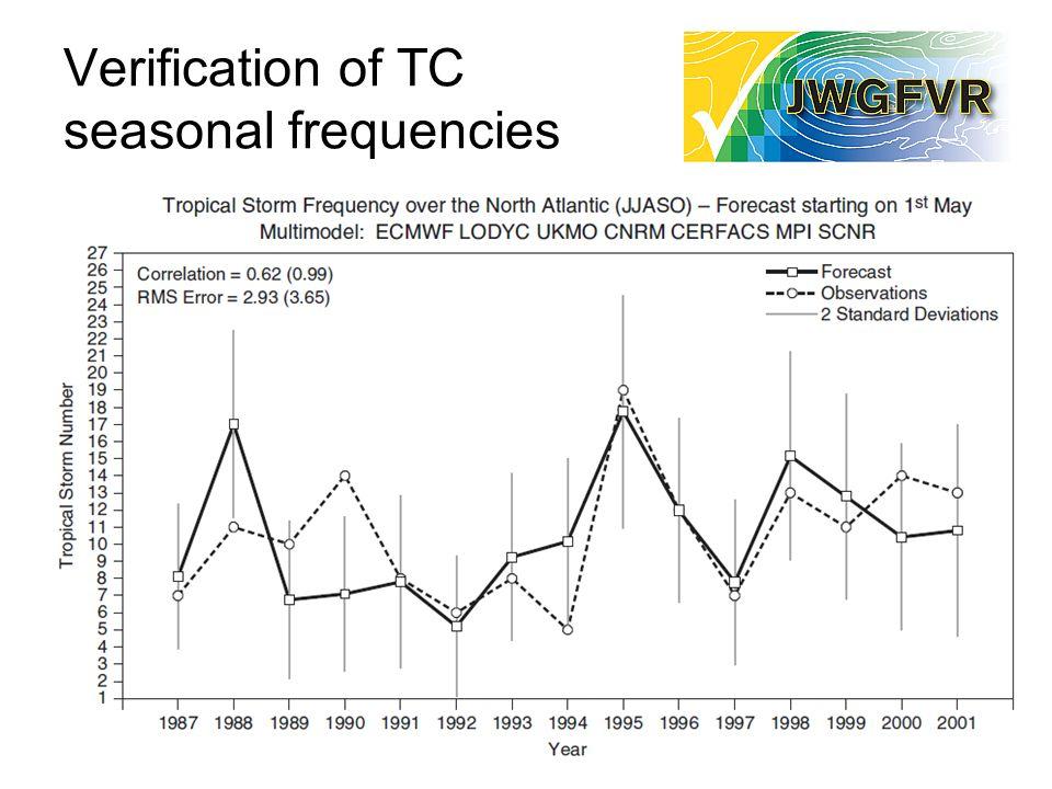 Verification of TC seasonal frequencies 10
