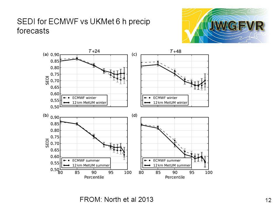 SEDI for ECMWF vs UKMet 6 h precip forecasts 12 FROM: North et al 2013