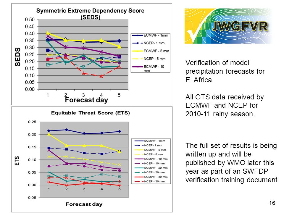 16 Verification of model precipitation forecasts for E.
