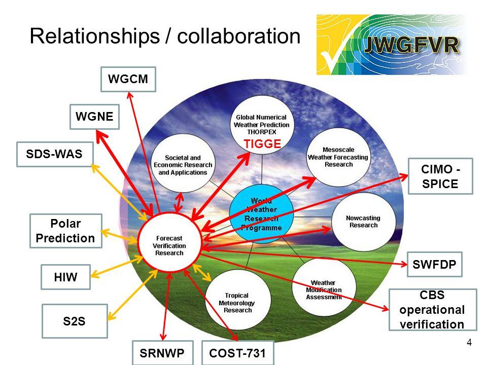 Relationships / collaboration 4 WGNE SDS-WAS S2S Polar Prediction WGCM TIGGE SWFDP CBS operational verification SRNWPCOST-731 HIW CIMO - SPICE