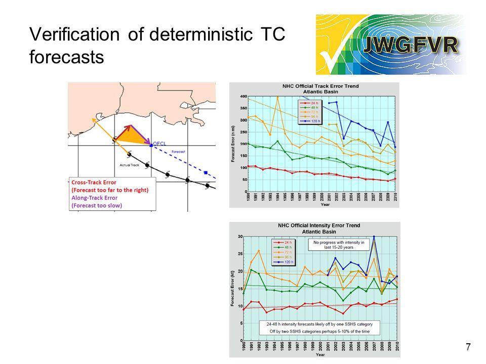 Verification of deterministic TC forecasts 7