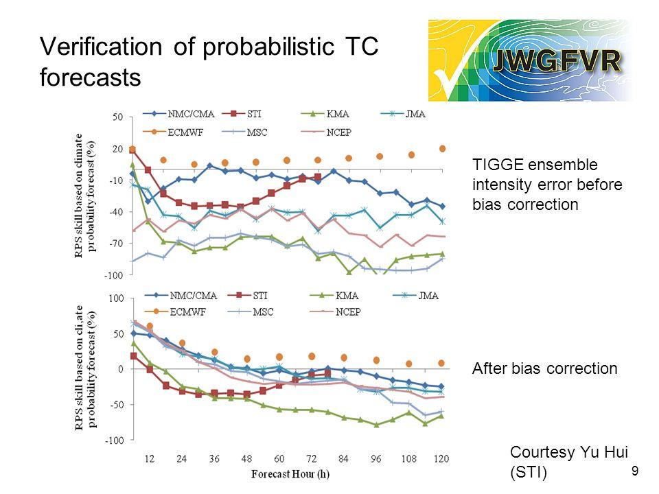 Verification of probabilistic TC forecasts 9 TIGGE ensemble intensity error before bias correction After bias correction Courtesy Yu Hui (STI)
