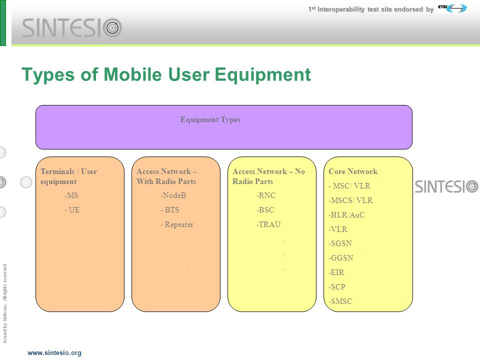 Issued by Sintesio; All rights reserved 1 st Interoperability test site endorsed by www.sintesio.org Types of Mobile User Equipment Equipment Types Access Network – With Radio Parts - - NodeB - BTS - Repeater.
