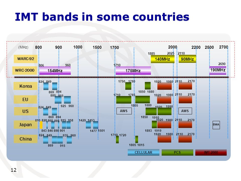 12 IMT bands in some countries