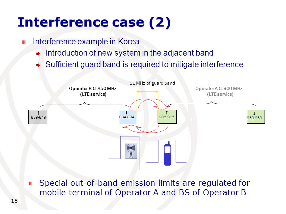 Interference case (2) 15 Interference example in Korea Introduction of new system in the adjacent band Sufficient guard band is required to mitigate interference 839-849 Operator B @ 850 MHz (LTE service ) Operator A @ 900 MHz (LTE service) 11 MHz of guard band 884-894 905-915 950-960 Special out-of-band emission limits are regulated for mobile terminal of Operator A and BS of Operator B