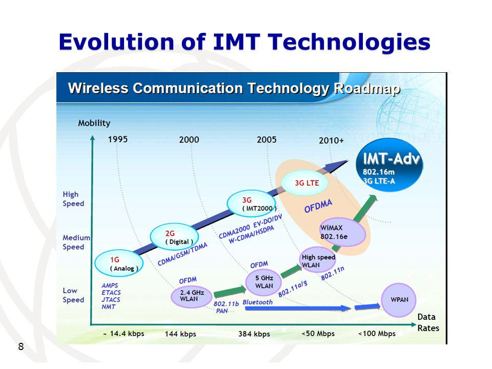 8 Evolution of IMT Technologies