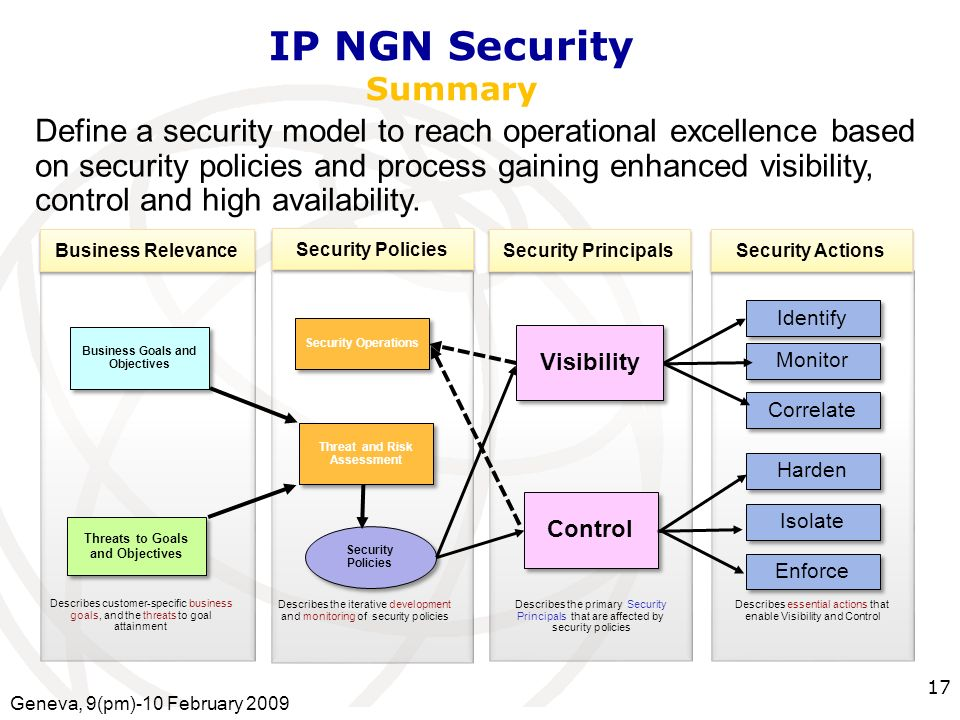 International Telecommunication Union IP NGN Security Summary Define a security model to reach operational excellence based on security policies and process gaining enhanced visibility, control and high availability.