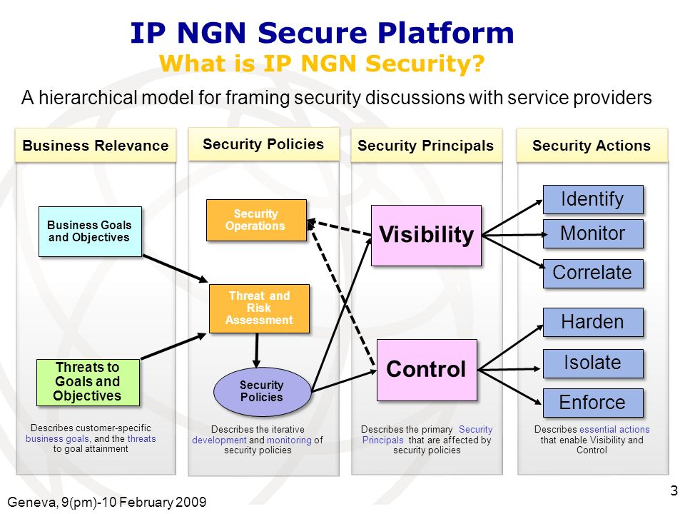 International Telecommunication Union IP NGN Secure Platform What is IP NGN Security.