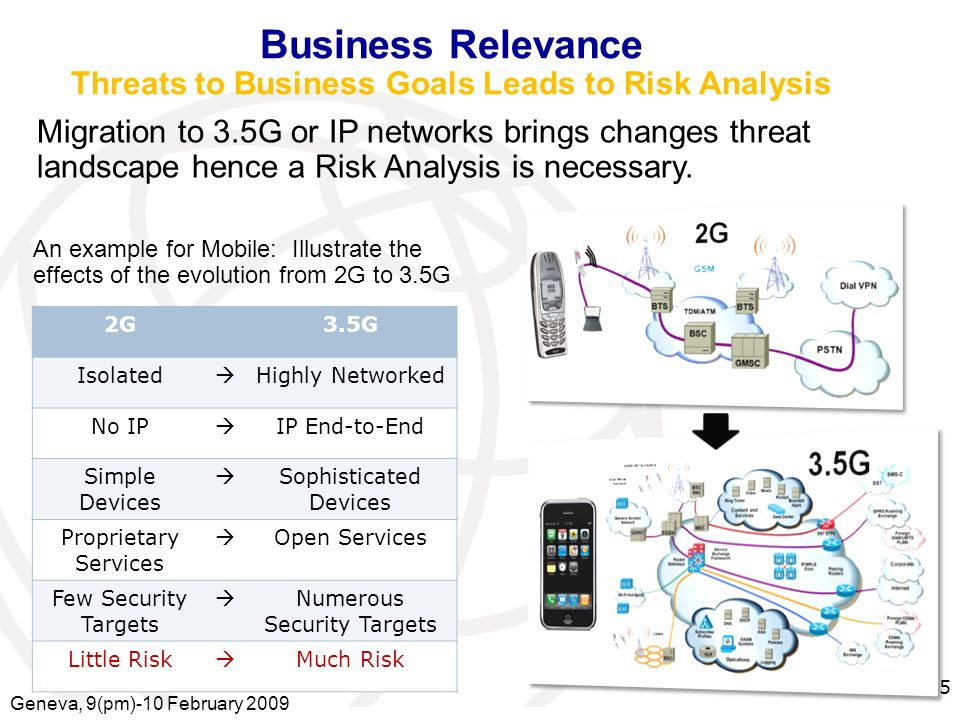 International Telecommunication Union Migration to 3.5G or IP networks brings changes threat landscape hence a Risk Analysis is necessary.
