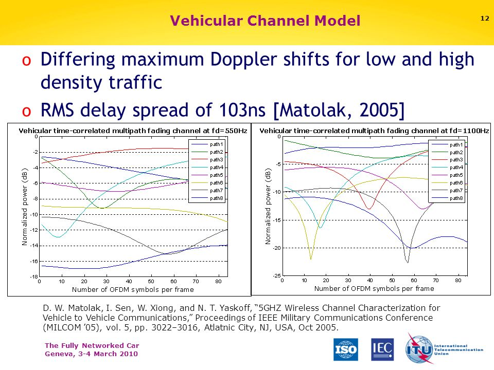 The Fully Networked Car Geneva, 3-4 March 2010 Vehicular Channel Model o Differing maximum Doppler shifts for low and high density traffic o RMS delay spread of 103ns [Matolak, 2005] 12 D.