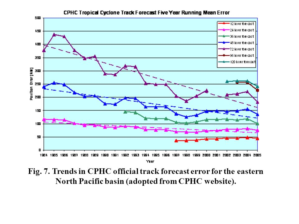 Fig. 7. Trends in CPHC official track forecast error for the eastern North Pacific basin (adopted from CPHC website).