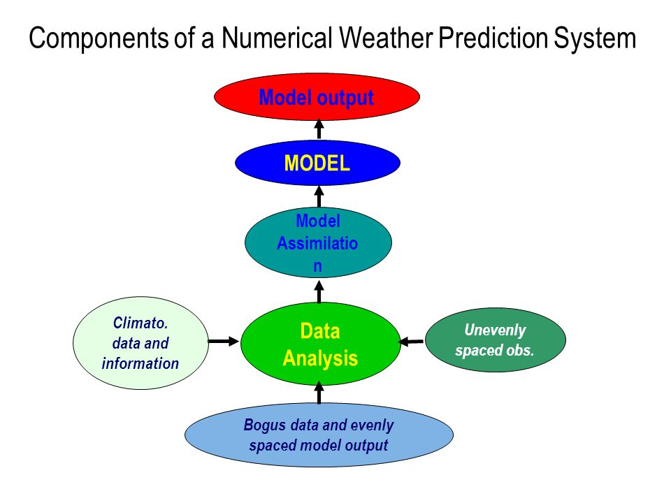 Components of a Numerical Weather Prediction System Data Analysis Model output Model Assimilatio n Bogus data and evenly spaced model output MODEL Une
