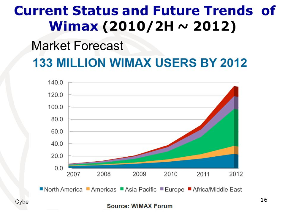 Cyberjaya, Malaysia, 29 June – 1 July 2010 16 Current Status and Future Trends of Wimax (2010/2H ~ 2012) Market Forecast