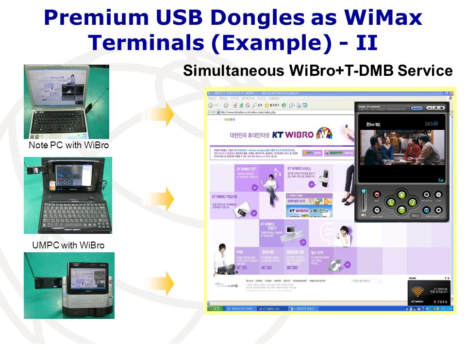 Premium USB Dongles as WiMax Terminals (Example) - II Simultaneous WiBro+T-DMB Service Note PC with WiBro UMPC with WiBro