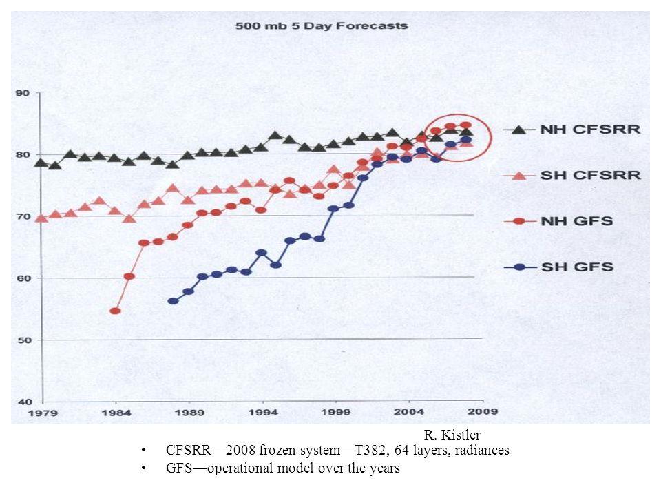 CFSRR2008 frozen systemT382, 64 layers, radiances GFSoperational model over the years R. Kistler