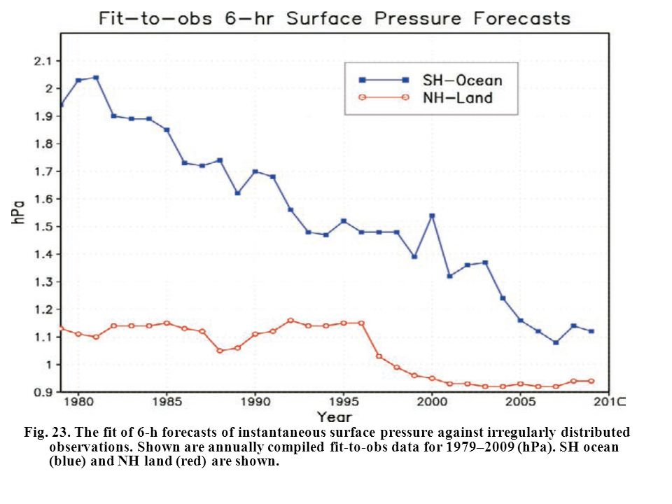 Fig. 23. The fit of 6-h forecasts of instantaneous surface pressure against irregularly distributed observations. Shown are annually compiled fit-to-o