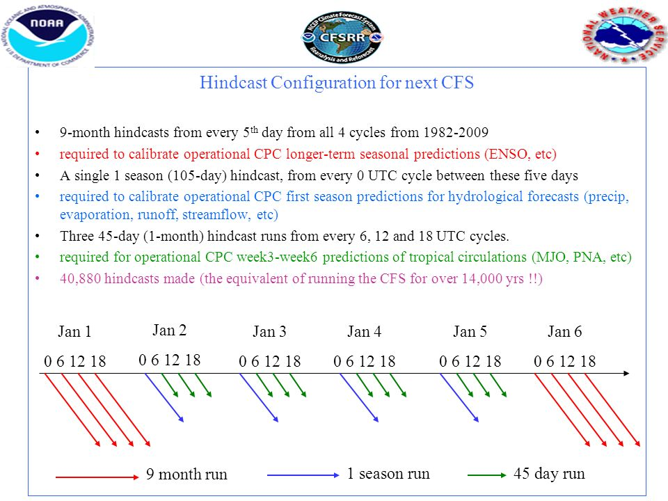 Hindcast Configuration for next CFS 9-month hindcasts from every 5 th day from all 4 cycles from 1982-2009 required to calibrate operational CPC longer-term seasonal predictions (ENSO, etc) A single 1 season (105-day) hindcast, from every 0 UTC cycle between these five days required to calibrate operational CPC first season predictions for hydrological forecasts (precip, evaporation, runoff, streamflow, etc) Three 45-day (1-month) hindcast runs from every 6, 12 and 18 UTC cycles.