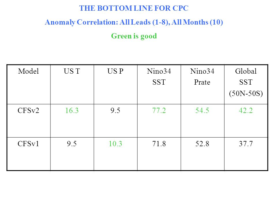 ModelUS TUS PNino34 SST Nino34 Prate Global SST (50N-50S) CFSv216.39.577.254.542.2 CFSv19.510.371.852.837.7 THE BOTTOM LINE FOR CPC Anomaly Correlatio