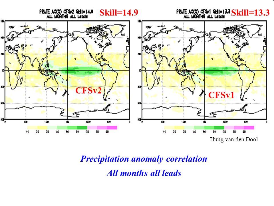 Precipitation anomaly correlation All months all leads Skill=14.9Skill=13.3 CFSv2 CFSv1 Huug van den Dool