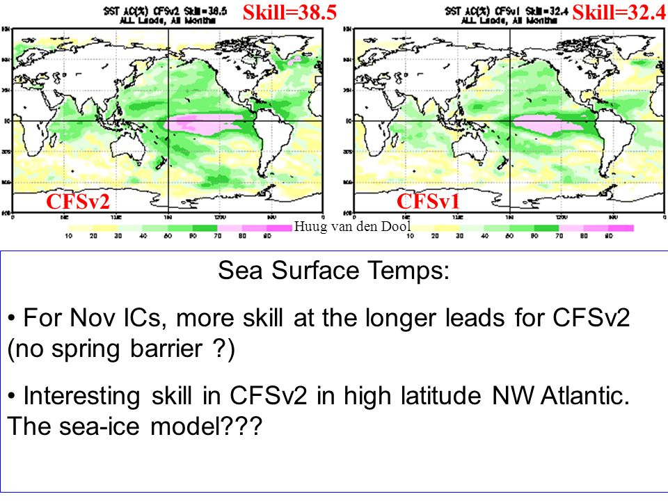 Sea Surface Temps: For Nov ICs, more skill at the longer leads for CFSv2 (no spring barrier ?) Interesting skill in CFSv2 in high latitude NW Atlantic.
