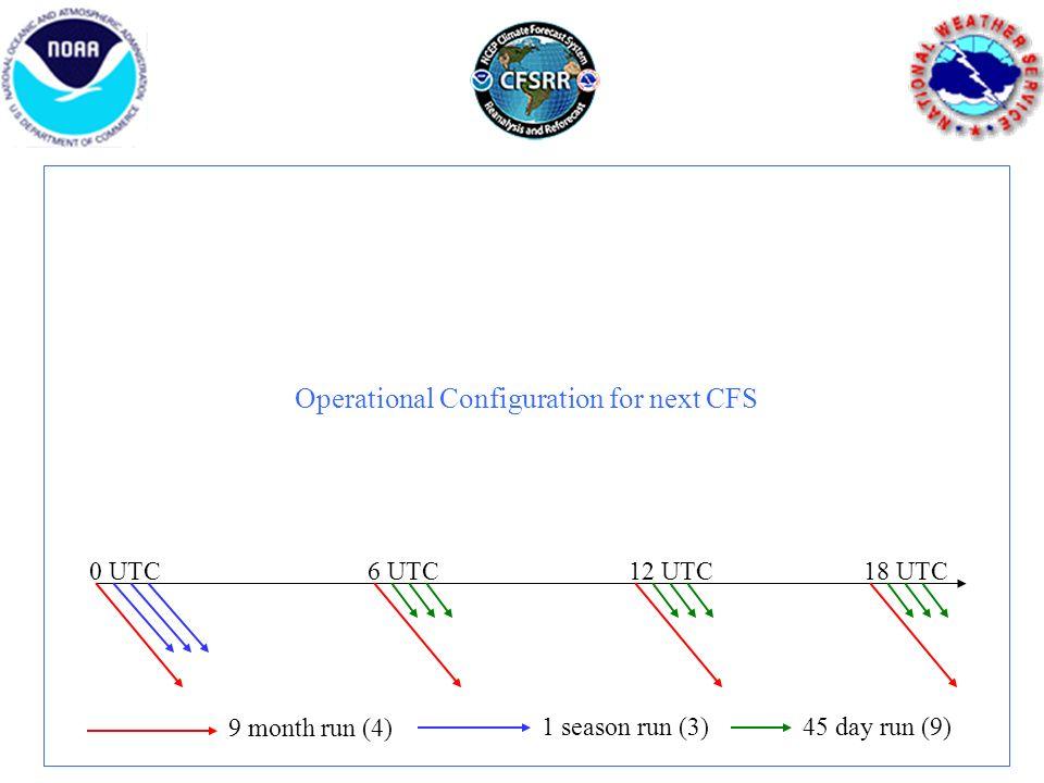 Operational Configuration for next CFS 0 UTC6 UTC18 UTC12 UTC 9 month run (4) 1 season run (3)45 day run (9)