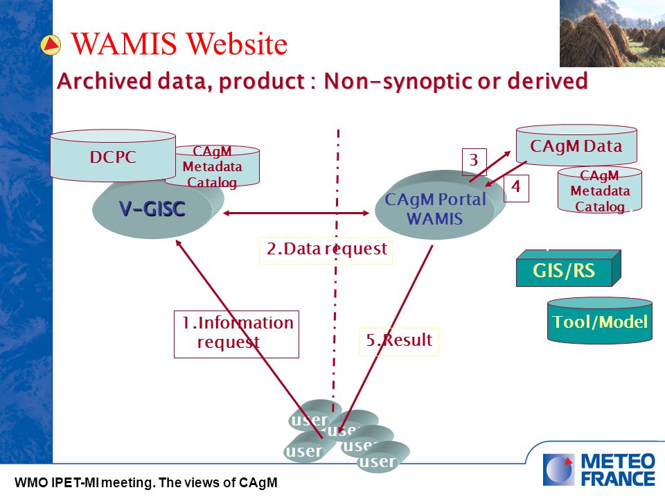 V-GISC user CAgM Portal WAMIS CAgM Data CAgM Metadata Catalog DCPC 1.Information request 2.Data request 3 4 user Archived data, product : Non-synoptic or derived GIS/RS Tool/Model CAgM Metadata Catalog 5.Result user WAMIS Website WMO IPET-MI meeting.