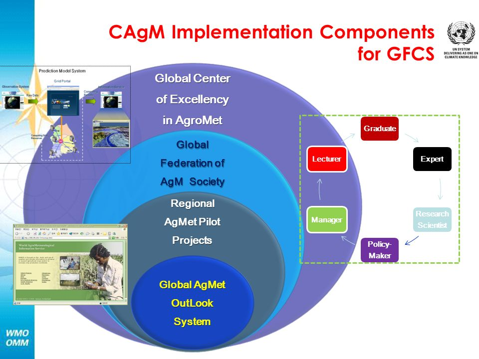 Global Center of Excellency in AgroMet Global Federation of AgM Society Regional AgMet Pilot Projects Global AgMet OutLook System GraduateExpert Research Scientist Policy- Maker ManagerLecturer CAgM Implementation Components for GFCS