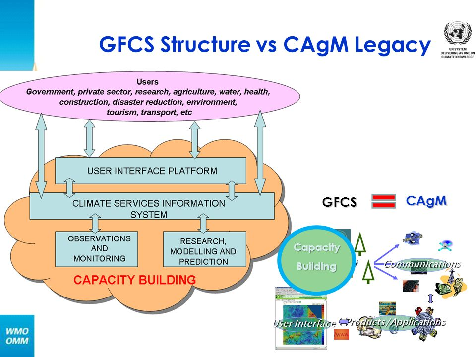 GFCS Structure vs CAgM Legacy Products/Applications Monitoring Communications User Interface CapacityBuilding CAgM GFCS