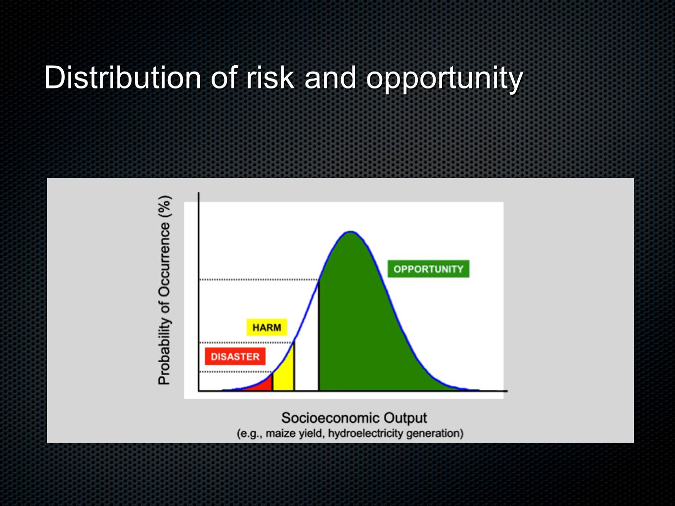 Distribution of risk and opportunity